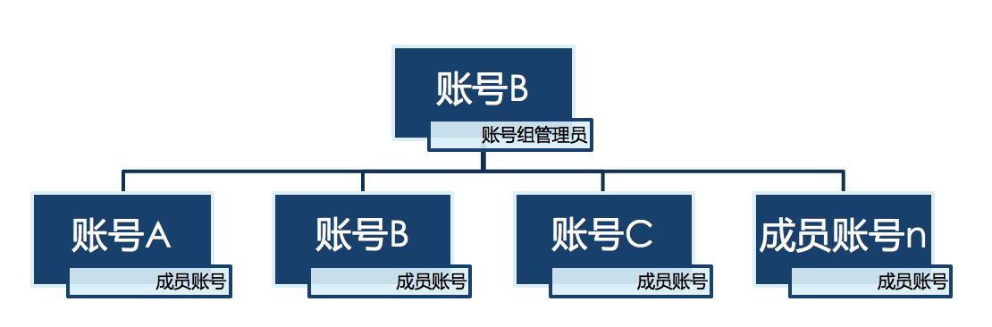 账号组功能简介