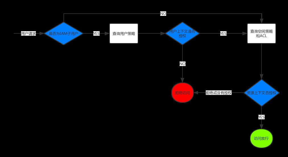 授权流程图 1.png
