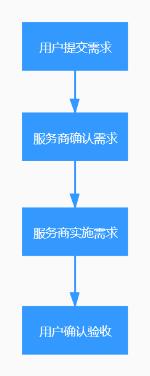 服务监管流程(通用类)