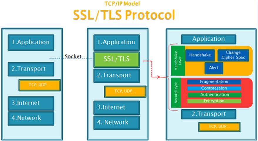 SSL原理说明