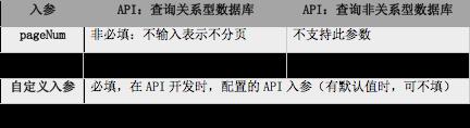 API分页说明