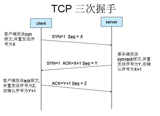 HTTP长连接说明