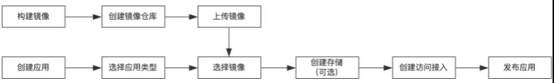 产品使用流程