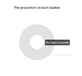 Quantity of Data Retrieval