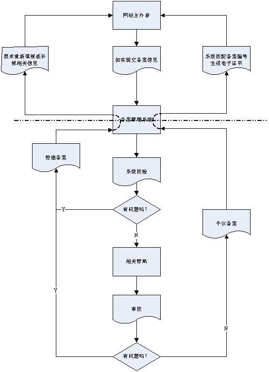 《互联网站管理工作细则》(信部电[2005]501号)