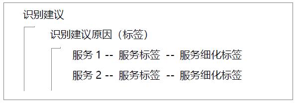 平台操作手册